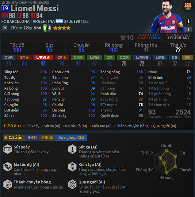 Review Lionel Messi 19UCL trong fifa online 4