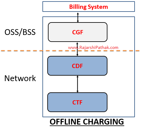 Offline Charging Architecture as per 3GPP