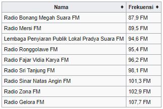 frekuensi radio tuban jawa timur indonesia