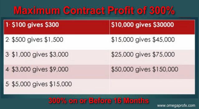OmegaPro Maximum Trading Profit