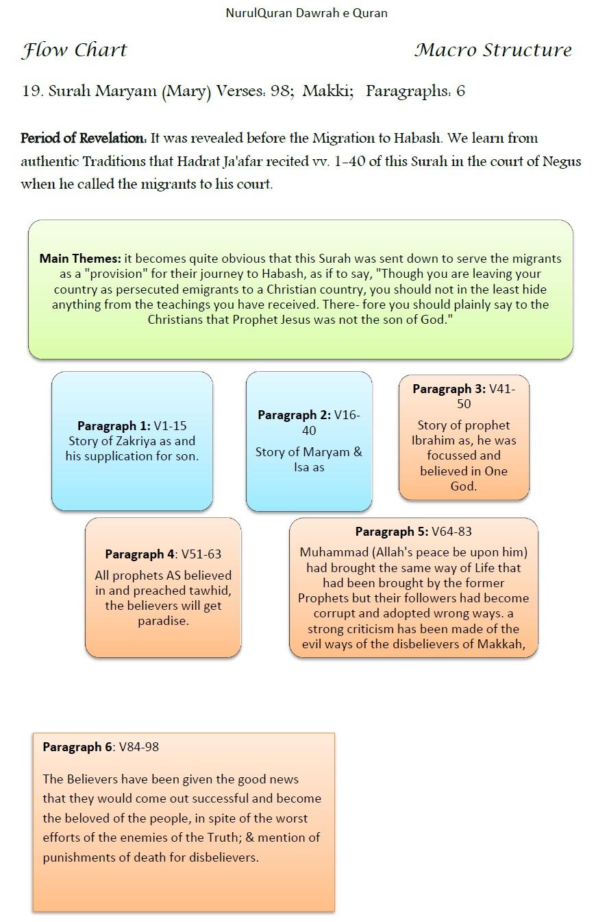 Flow Charts of Surahs - English ~ Nurul Quran