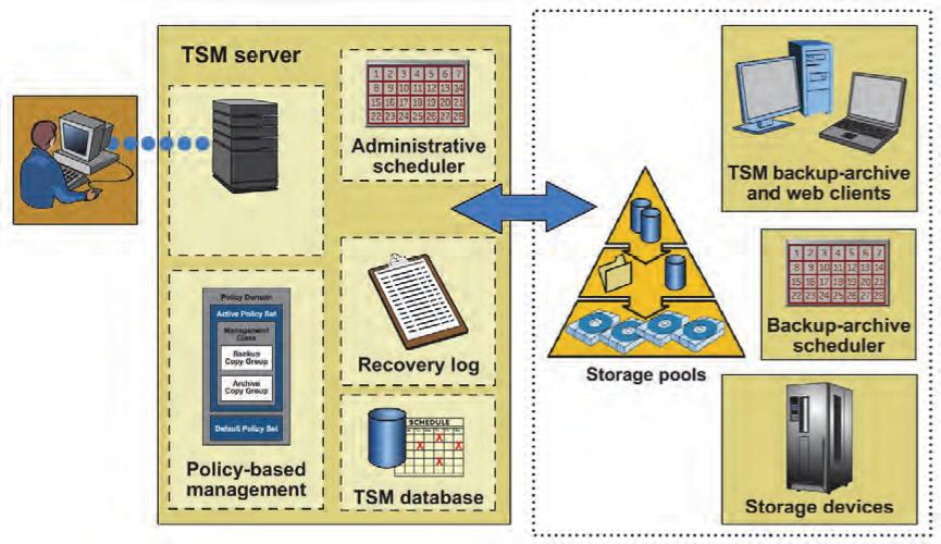 Tivoli Storage Manager V7.1 Interfaces