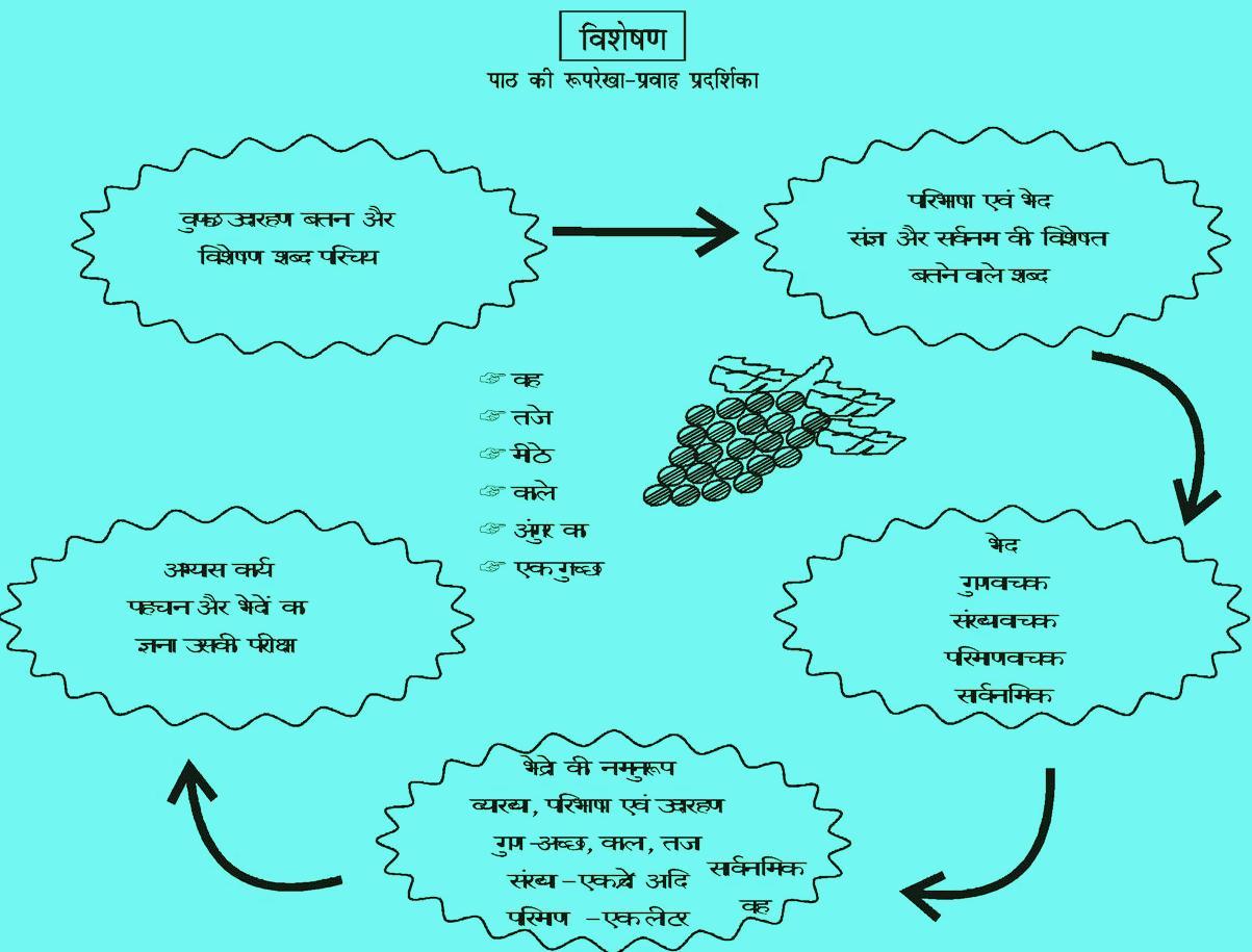 Lesson Plan Of Visheshan Visheshan Ki Path