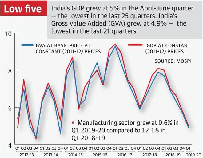 India's gross domestic product (GDP) growth rate slowed to a six year low of 5%