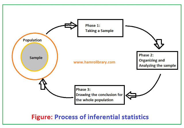 process-of-inferential-statistics