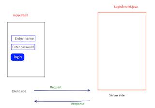 Request-Response model servlet