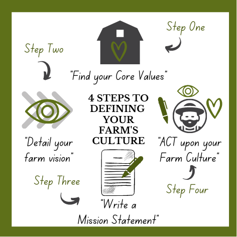 Graphic of 4 steps to finding your farm's culture: 1) find your core values, 2) detail your farm vision, 3) write a mission statement, and 4) act upon your farm culture.
