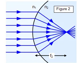 Refraction on spehrical surface when light wave is straight