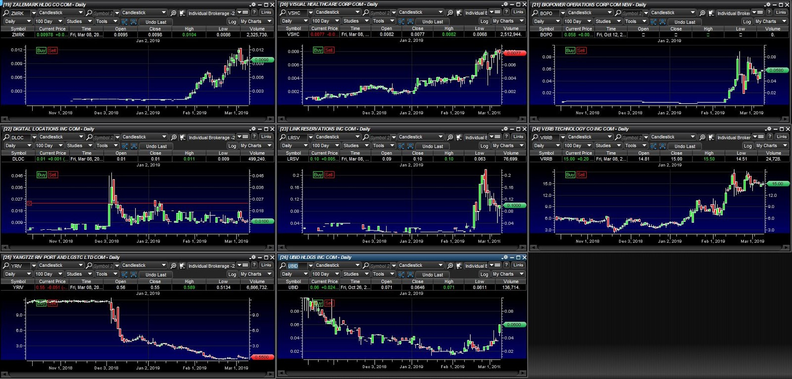 My Penny Stock Watch-List for the Week of 3 11 2019