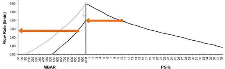 Manipulación de la curva de rendimiento de una bomba para estimar el caudal