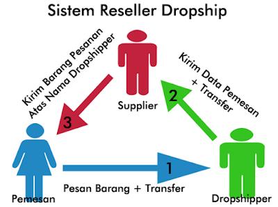 Peluang Bisnis Online Tanpa Modal Besar Sistem Dropship Reseller