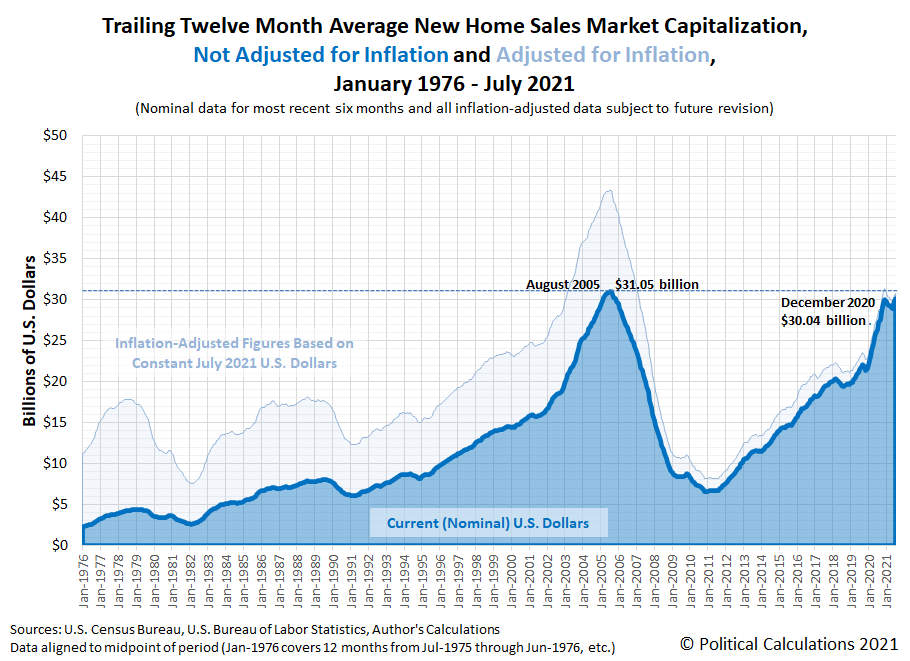 Trailing Twelve Month Average New Home Sales Market Capitalization, January 1976 - July 2021