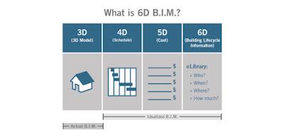 BIM dan 3D Model