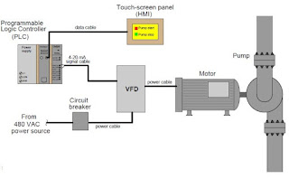 WHAT IS VFD AND HOW IT WORKS?