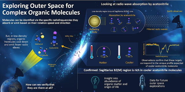 Tracing the cosmic origin of complex organic molecules with their radiofrequency footprint