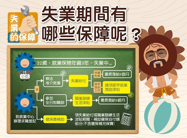 【生活分享】非志願離職,如何申請失業補助? - 失業期間的保障