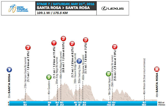 Stage 7 profile map Tour of California