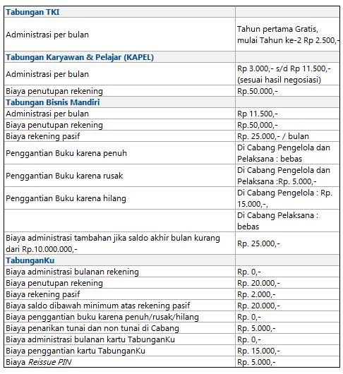 Biaya Administrasi Bank Mandiri Biaya Dan Tarif