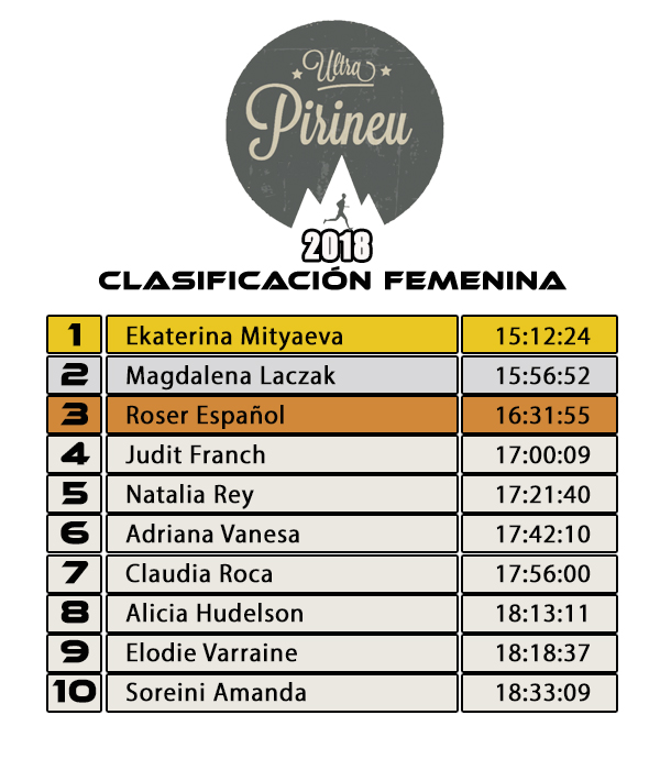 Clasificación Femenina ULTRA PIRINEU 2018