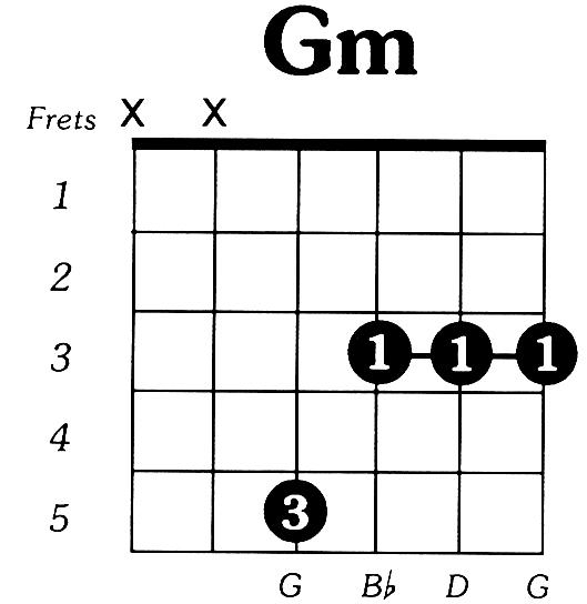 Chord Gitar Bm: Tips Cara Bermain Kunci Gitar Gm Atau G Minor
