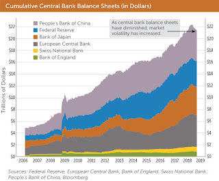 cumulative central bank balance sheets - Believing In Illusions - Our Five Favorite Financial Myths