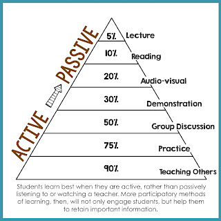 Active versus passive learning