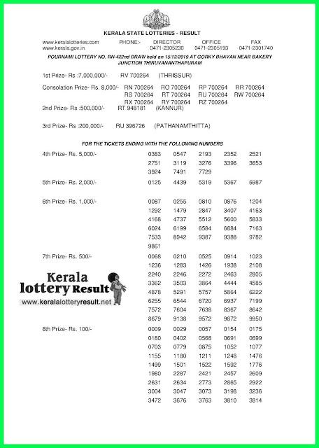 Kerala Lottery Result 15-12-2019 Pournami RN-422 (keralalotteryresult.net)-page-1