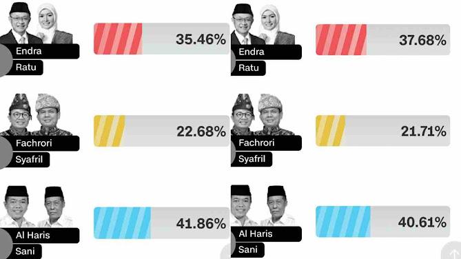 hasil sementara lsi dan charta politika pilgub jambi