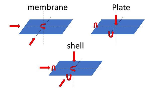 Shell-en-SAP2000