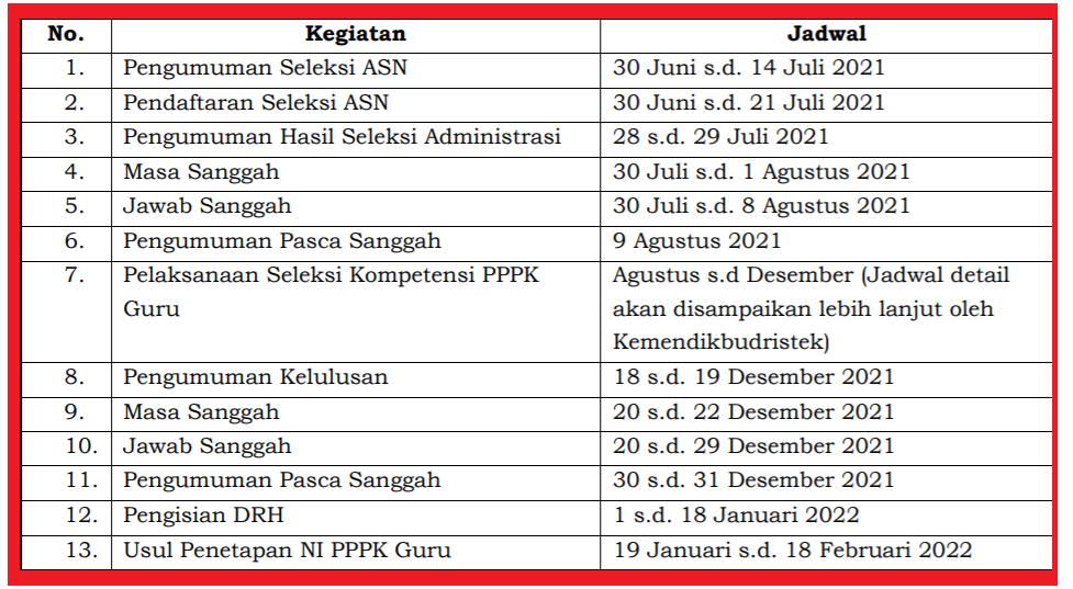 gambar jadwal seleksi pppk guru 2021