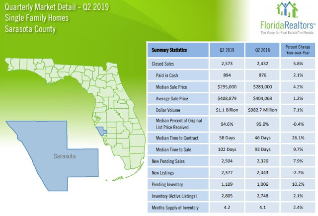 Sarasota real estate 2nd quarter statistics