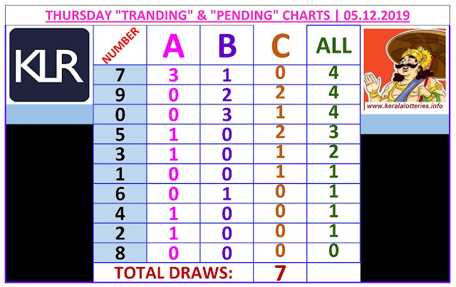 Kerala Lottery Result Winning Number Trending And Pending Chart of 7 days draws on  05.12.2019