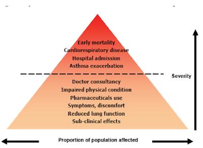 Hirarki Pengaruh Pencemaran Udara Terhadap Kesehatan