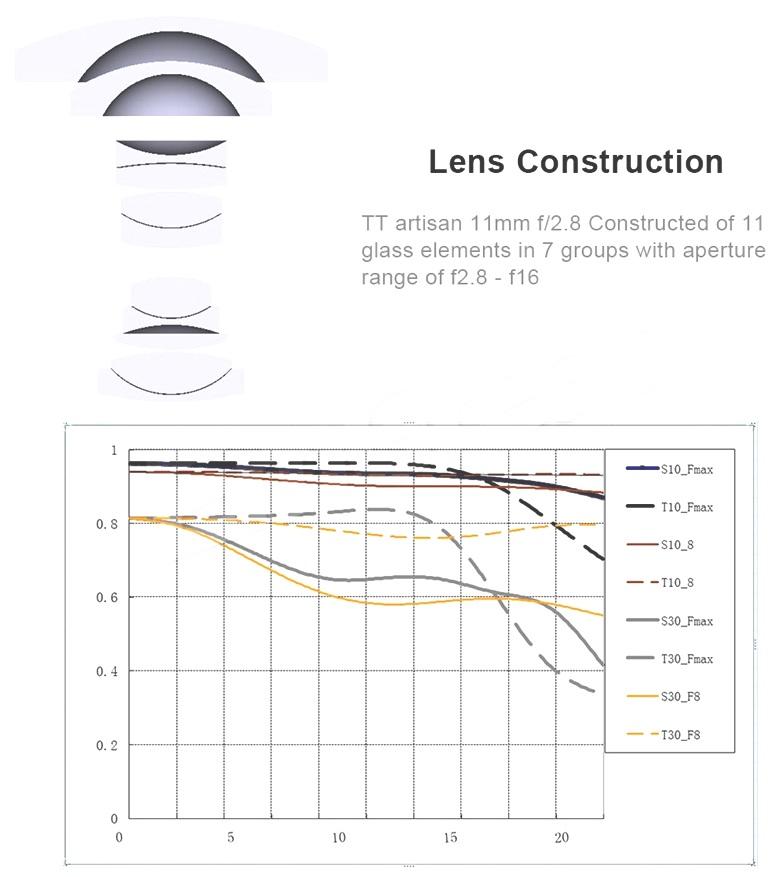 Оптическая схема и MTF-график объектива TTArtisan 11mm f/2.8