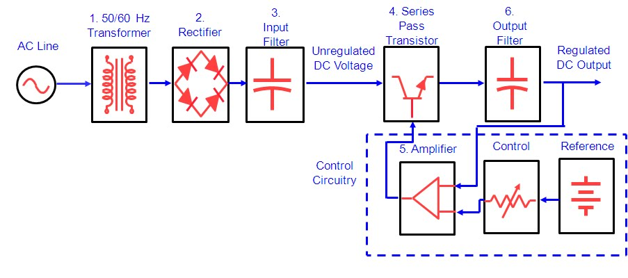 Figure 1  Basic Linear DC Power Supply TopologyLinear Topology