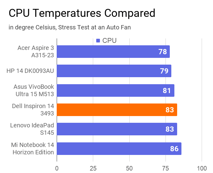 A chart on the comparison of CPU temperatures during stress test of this laptop with others for the same condition.