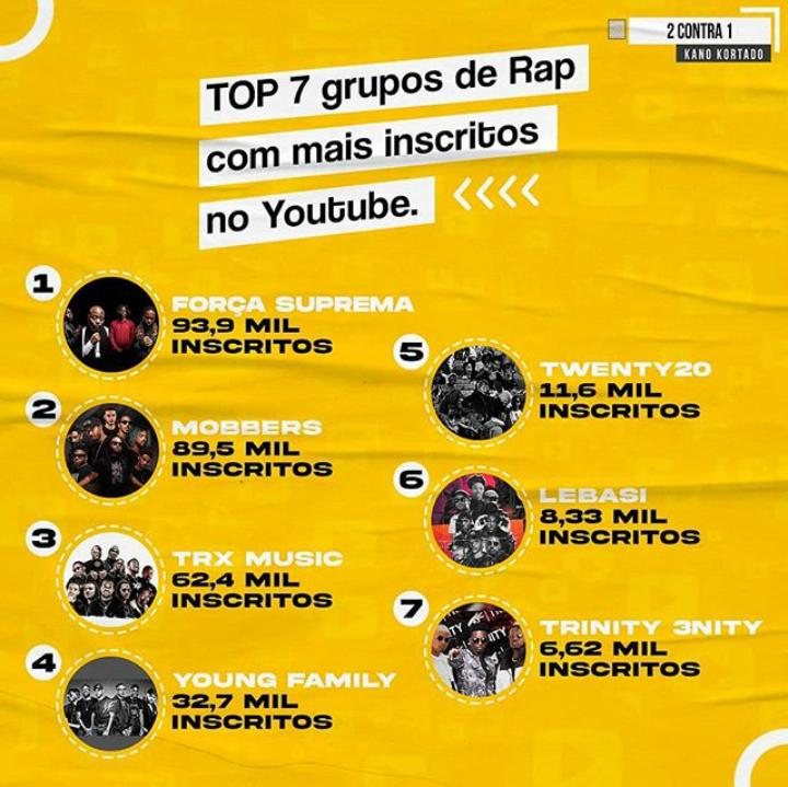 TOP 7 grupos de Rap com mais inscritos no Youtube