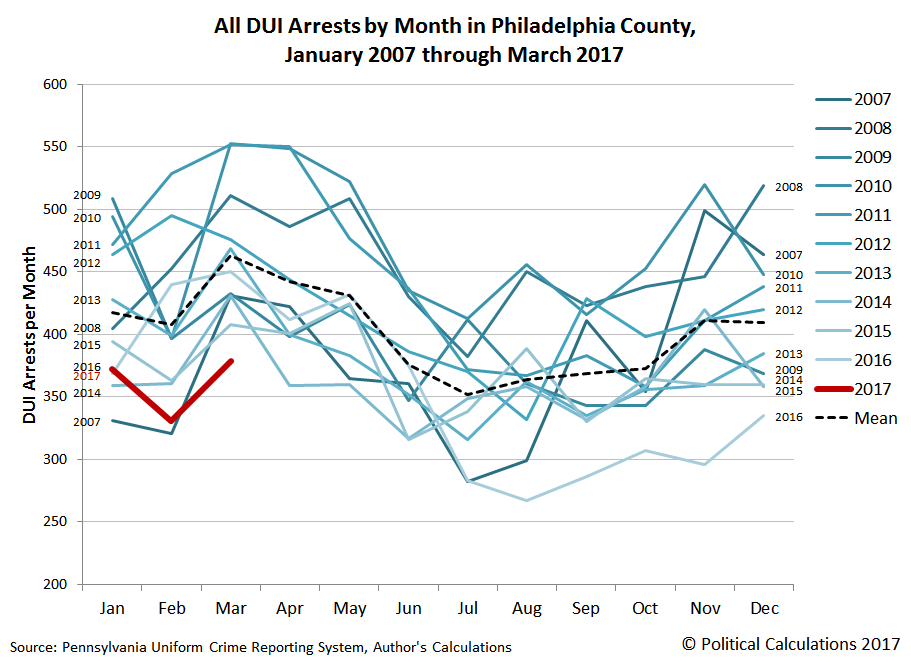 All DUI Arrests by Month in Philadelphia County, January 2007 through March 2017