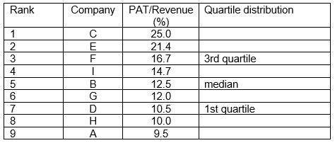 Ranking of panel companies