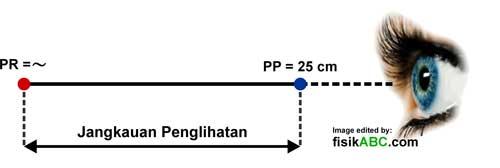 jangkauan penglihatan: titik dekat mata atau punctum proximum (PP) dan titik jauh atau punctum remotum (PR