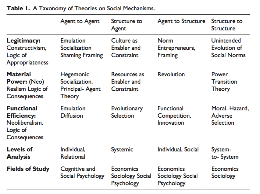 a comparison between the concepts of essentialism and social constructionism Social construction theory: problems i 161 domains, presenting the possibility of a truly social inquiry as well as suggesting that human actions have been and continue to be subject to.