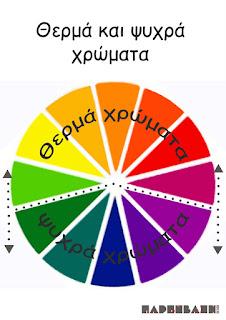 Αποτέλεσμα εικόνας για ΘΕΡΜΑ ΚΑΙ ΨΥΧΡΑ χρωματα στο νηπιαγωγειο