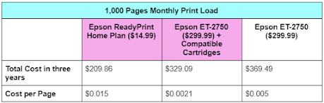 Epson ReadyPrint vs Compatible Cartridges