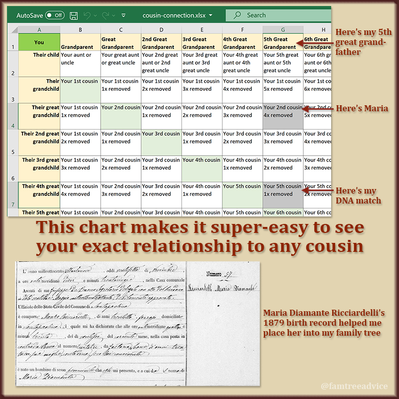Use this chart to take the guesswork out of distant cousin relationships.