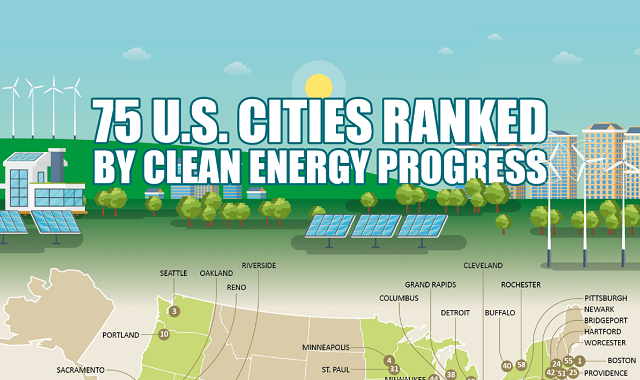 75 U.S. Cities Ranked by Clean Energy Progress