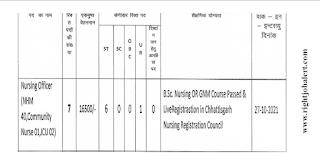 Nursing Officer Recruitment - Government of  Chhattisgarh