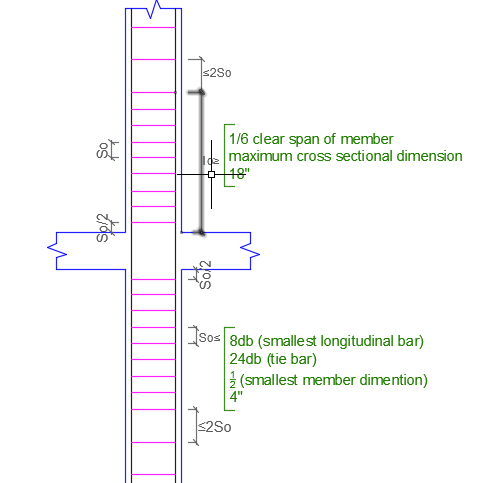 Confinement Requirements of Column At Joints For Earthquake Loading