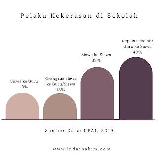 Infografis pelaku kekerasan di sekolah
