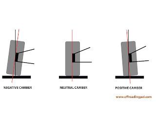 Camber, angles, automotive, diagram