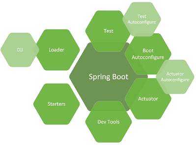 learn Spring boot in 2021